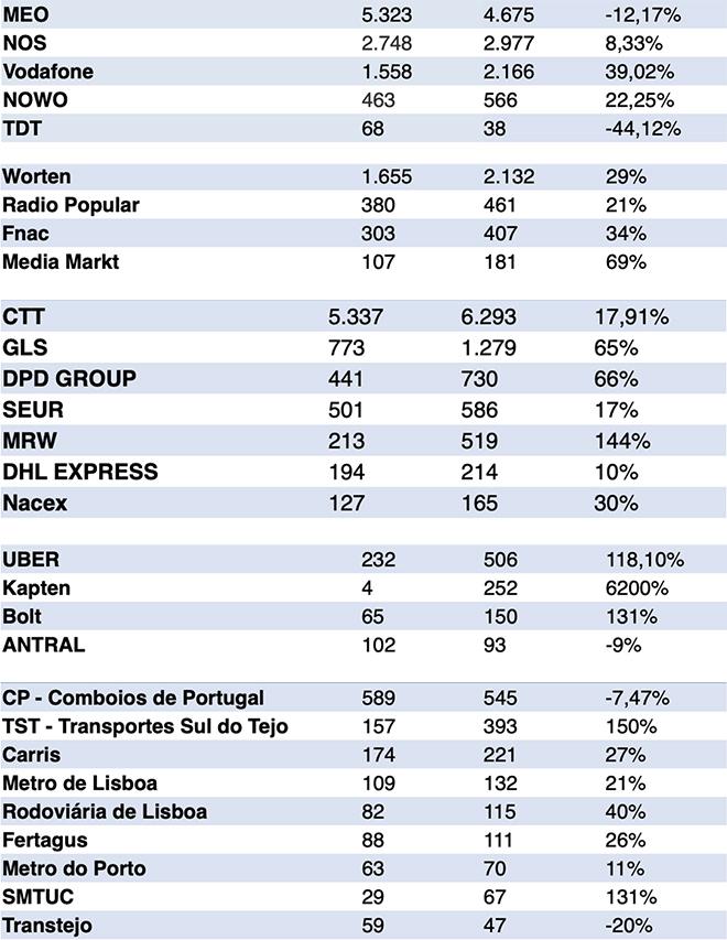 ©Portal da Queixa - Resultados